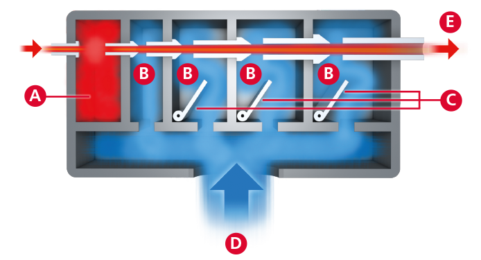Principle of vacuum conveying